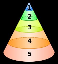 Structure de la psyché